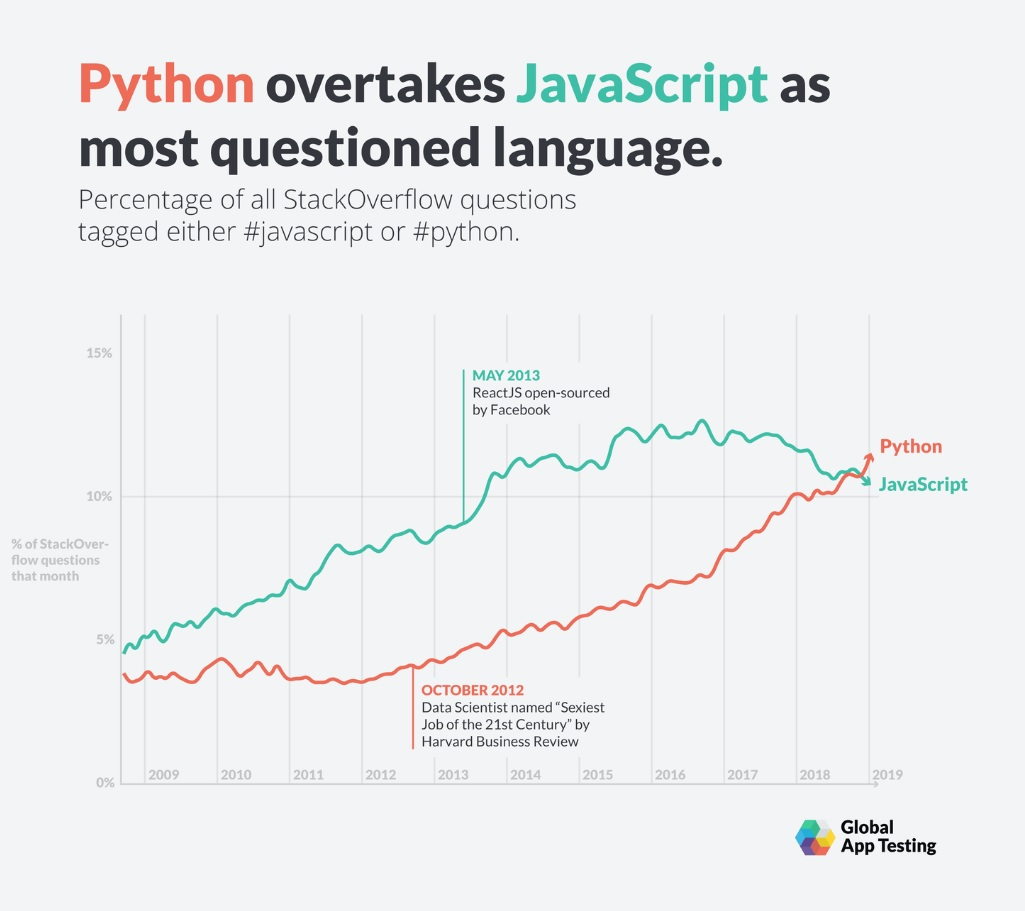 Python overtakes JavaScript as most queried language on