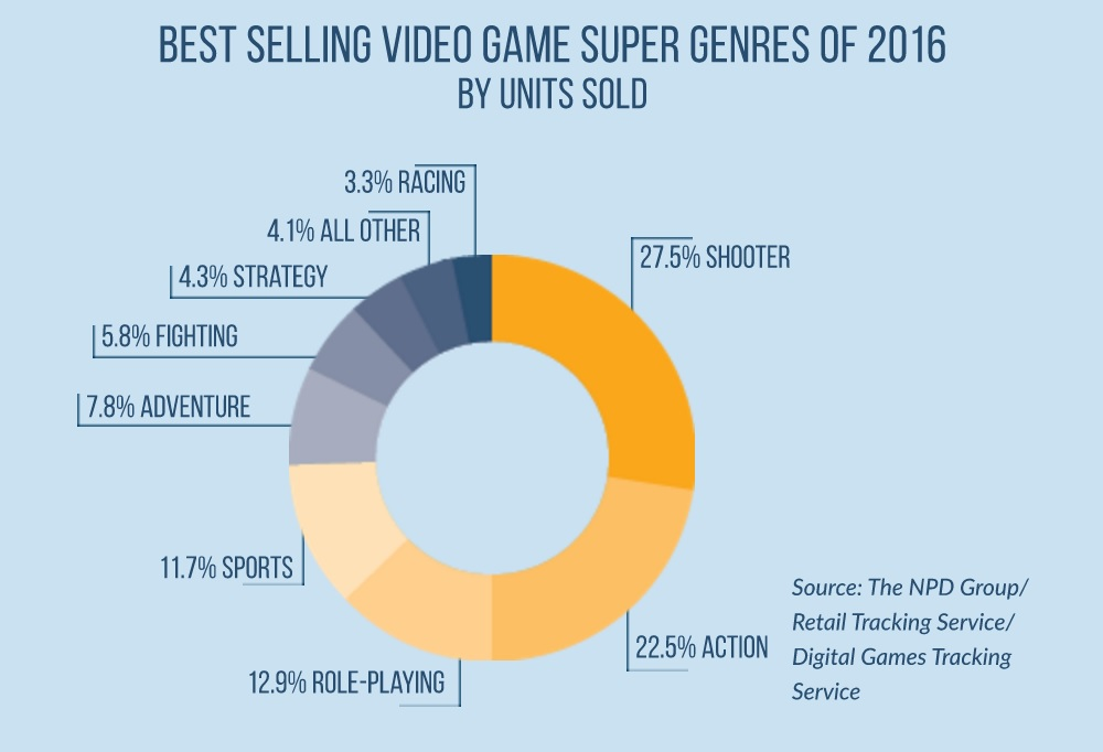 gaming industry case study